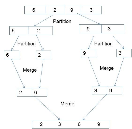 Parallel Algorithm Quick Guide
