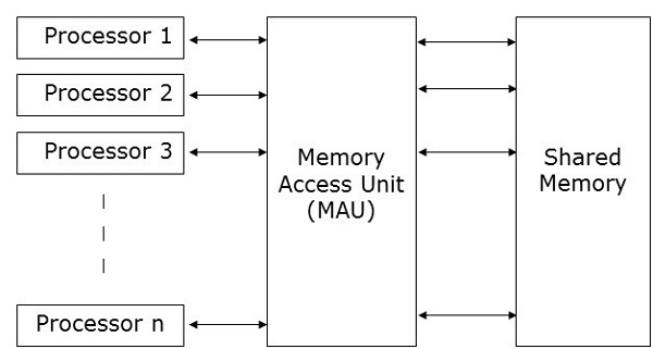 parallel random access machines