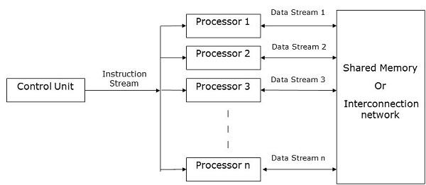 Parallel Algorithm Introduction