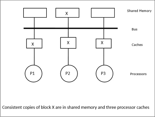 Cache Coherence And Synchronization Tutorialspoint