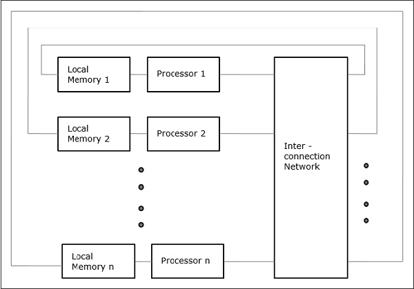 Parallel Computer Architecture - Models
