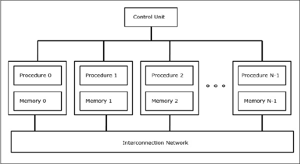 in the parallel distributed processing model of memory _________