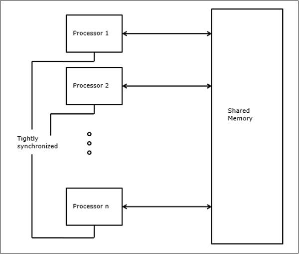 A Parallel Architecture parallel computer architecture models