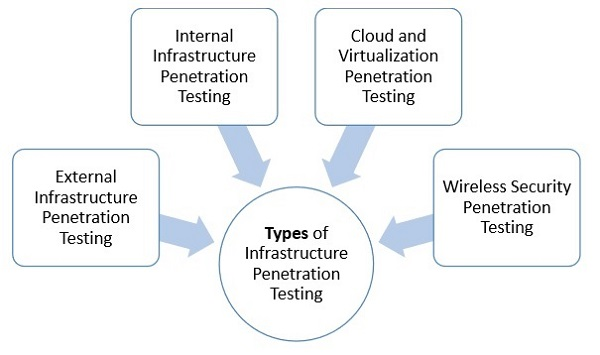 Penetration testing outline