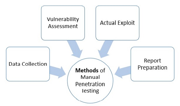 penetration external of Notice test upcoming