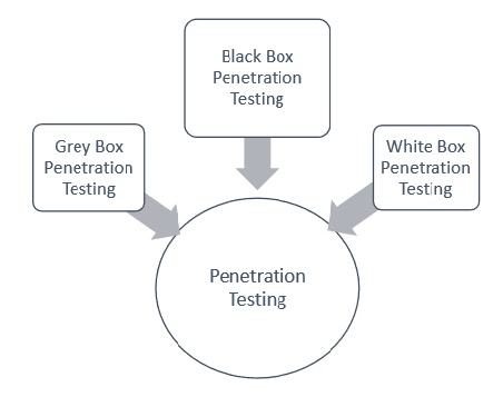 external upcoming penetration test Notice of