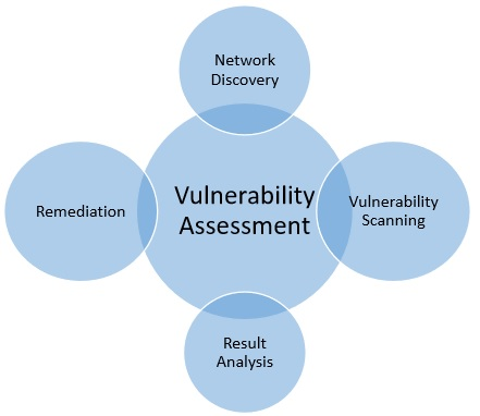 Vulnerability assessment and penetration testing engineer