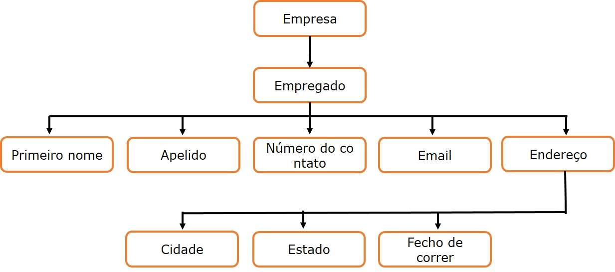 Treestructureg estrutura de rvore xml ccuart Images