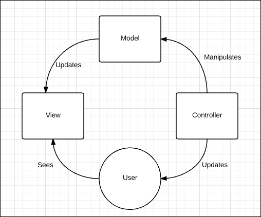 Workflow MVC