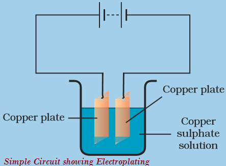 Electroplated