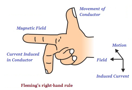 Fleming's right-hand rule
