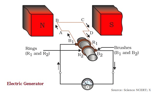 Electric generator physics Electricity In An Electric Generator Mechanical Energy Is Used To Rotate The Conductor In Magnetic Field As Result Of This Electricity Is Produced Visual Dictionary Online Physics Electric Motor