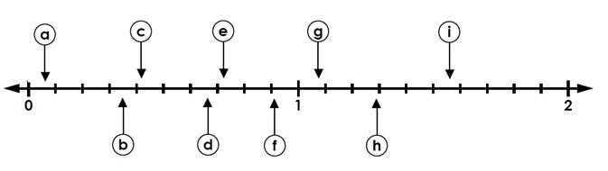 Reading Decimal Position On A Number Line Hundredths