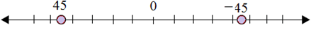 Plotting opposite integers on a number line 6.4B