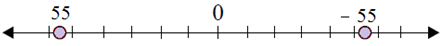 Plotting opposite integers on a number line 6.9A