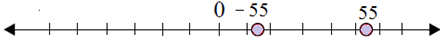 Plotting opposite integers on a number line 6.9B