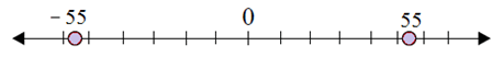 Plotting opposite integers on a number line 6.9C