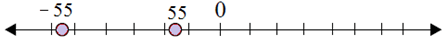 Plotting opposite integers on a number line 6.9D