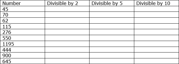 Divisibility Rules for 2 5 and 10 – Divisibility Test Worksheet