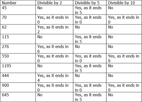Divisibility Rules for 2 5 and 10 – Rules of Divisibility Worksheet