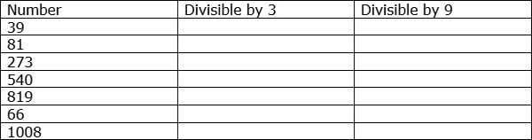 Find Divisibility