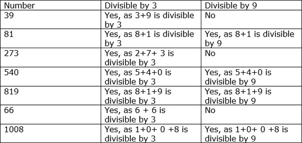 Divisibility Rules for 3 and 9 – Worksheet on Divisibility Rules