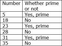 Prime or Not Table