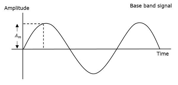 Analog Pulse Modulation - Tutorialspoint