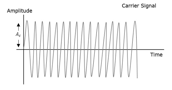 phase and maximum amplitude Amplitude definition: 1the maximum extent of a vibration or displacement of a sinusoidal () oscillation, measured from the position of equilibriumamplitude is the maximum absolute value of a periodically varying quantity.