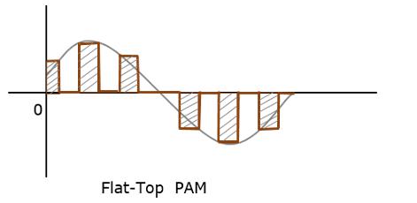 Pulse Amplitude Modulation Pdf