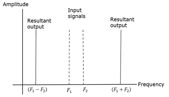 Principles of Communication - FM Radio - Tutorialspoint