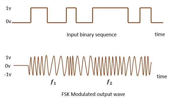 Digital Modulation Techniques - Tutorialspoint