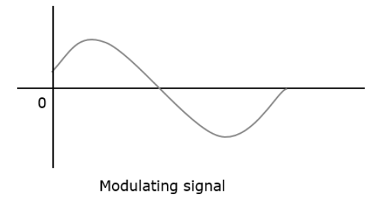 Principles Of Communication Analog Pulse Modulation