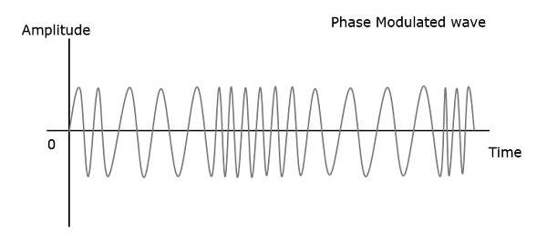 modulation in phase and frequency