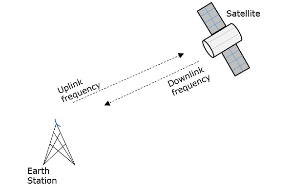 Principles Of Satellite Munications. Now Let Us Have A Look At The Advantages Disadvantages And Applications Of Satellite Munications. Wiring. General Munications Diagram At Scoala.co