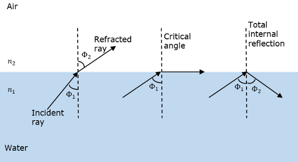 total internal reflection in fiber optics Figure 4: total internal reflection in a fiber optic a fiber-optic relay system for communications.