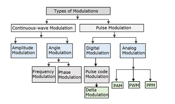Principles of Communication - Modulation - Tutorialspoint