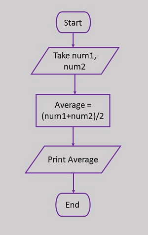 Programming Methodologies Flowchart Elements