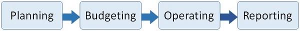 Ciclo de finanzas