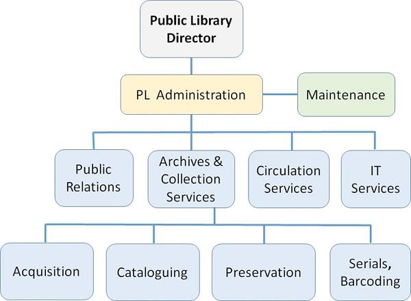 Public Library Management Organizational Structure