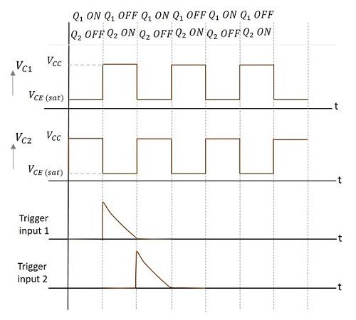 Pulse Circuits - Bistable Multivibrator - Tutorialspoint