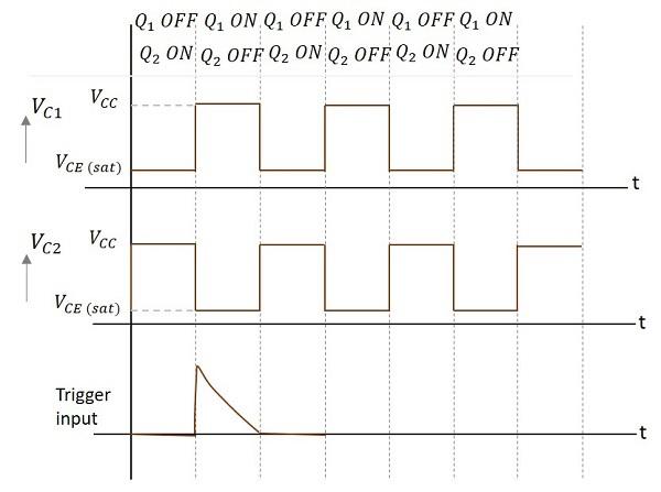 pulse circuits monostable multivibratoroperation of monostable multivibrator