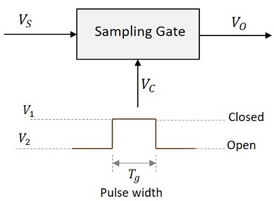 Pulse Circuits - Sampling Gates - Tutorialspoint