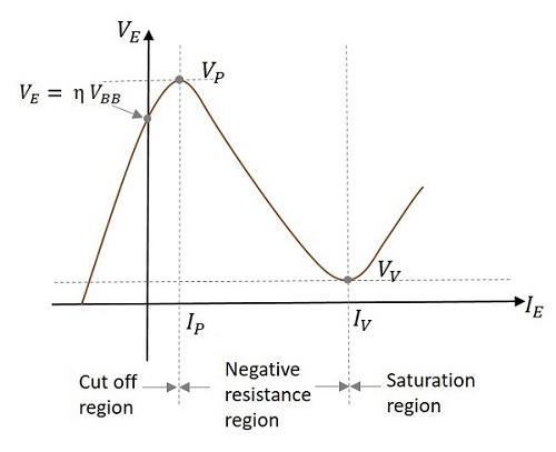 Pulse Circuits - Unijunction Transistor