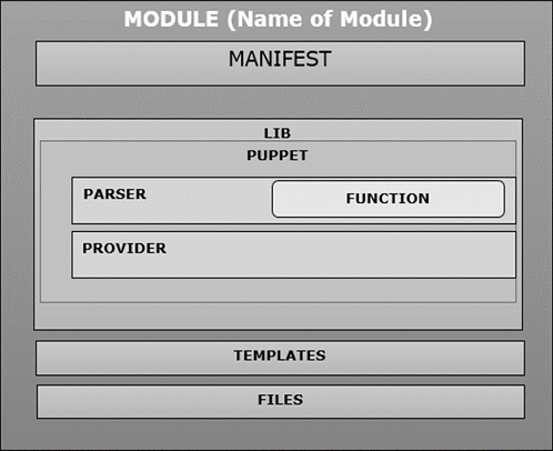 Puppet - Quick Guide - Tutorialspoint