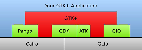 Your GTK