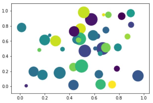Python Bubble Charts