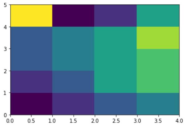 Python - Heat Maps
