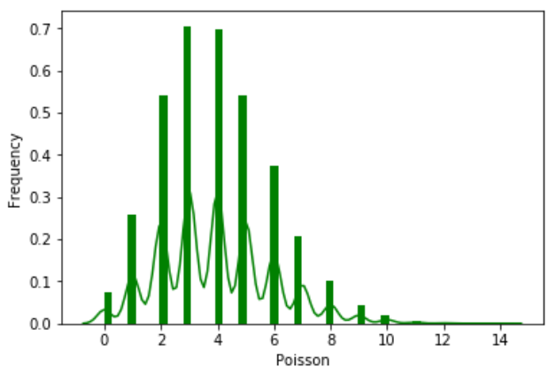 Python - Poisson Distribution