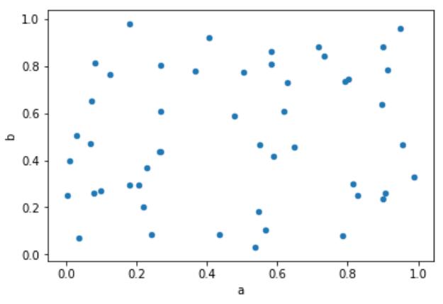 Python Data Sciences – Data Visualization – Fundamental of
